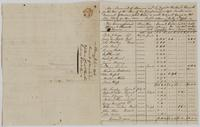 Richard Varick account book, 1775-1790, detached pages: 'An Account of Monies rec'd by Capt'n Richard Varick for the Use of the Men of his Company in 1775. Also an Account of Monies paid them or sent to Lieut. Gano or Mr. Peter Elting for their use. Dated