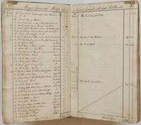Richard Varick account book, 1775-1790, spread 1,  listing accounts between Varick and Philip Schuyler from November 22-December 27, 1775, with inserts removed.