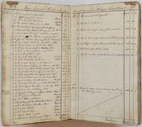 Richard Varick account book, 1775-1790, spread 2, listing accounts between Varick and Philip Schuyler from December 27, 1775 to January 1, 1776.