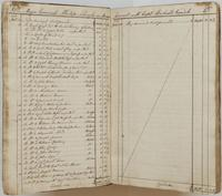Richard Varick account book, 1775-1790, spread 4, listing accounts between Varick and Philip Schuyler from January 12-26, 1776.