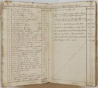 Richard Varick account book, 1775-1790, spread 6, listing accounts between Varick and Philip Schuyler from February 1-12, 1776.