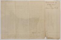 'An Acc't of Sunday Disbursements for Repairing Dey's Dock,' signed by William McAdam, August 31, 1765, verso.
