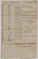 Abstract of land sales, dated September 25, 1807, p. [1].