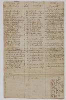 Abstract of land sales, dated September 25, 1807, p. [4].