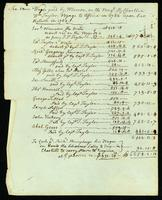 Sea Men Wages paid by W. Vernon, on the Brigt. R. Charllee, Wm. Taylors Voyage to Africa in 1762 upon her Return in 1763