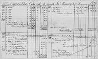 Volume 5, Minutes of meetings, records, and reports of committees. Audit of the Treasurer's Accounts for 1796, page [1]