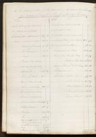 Vol. 1, minutes of the December 13, 1839 board meeting [continued]; text of the accounts of the Association for the year 1839.