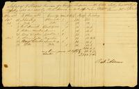 Sales of 8 Slaves Remains of a Cargo Imported in the Little Sally Capt. Wm. Taylor, July 1763 and sold by Rich'd Adams on Acct. Messrs. Sam. & Wm. Vernon & Co. R. Island