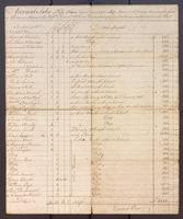 Account Sales of Fifty Four Negroes received of the Sloop Hare Caleb Godfrey Commander from Africa on Account of Messrs. Samuel & William Vernon & Company, Merchants in Rhode Island