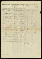 [Manifest of the Steamer Columbia]