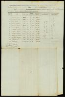 [Manifest of the Steam Boat Columbia]