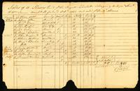 Sales of 15 Slaves Rec'd [by] the Royal Charlotte belonging to Messrs. Saml. and Wm. Vernon, Merchts. R. Island, Octr. 1763 and sold [by] Richd. Adams