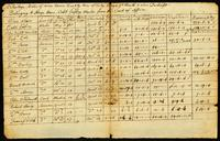 A Portage Bill of mens names, quality, time of Entry, Wages per Month & when Discharged Belonging to Sloop Hare Caleb Godfrey Master from the Coast of Africa