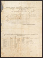 State of the troops, British and German, under the command of Lieutenant-General Sir Henry Clinton, at New-York, and posts depending, October 1, 1777.
