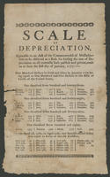 Scale of depreciation.